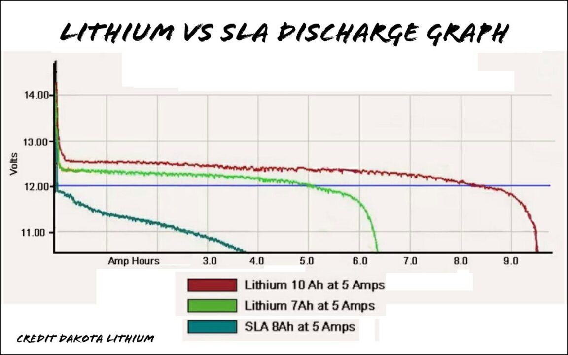 Lithium-ion vs LiFePO4 vs… – OH8STN